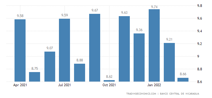 Nicaragua Weighted Average Interest Rate
