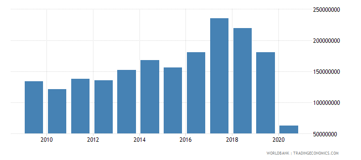 nicaragua international tourism expenditures for travel items us dollar wb data
