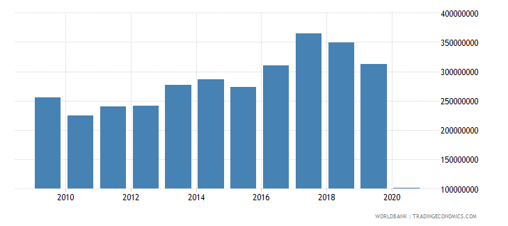 nicaragua international tourism expenditures us dollar wb data