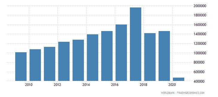 nicaragua international tourism number of arrivals wb data