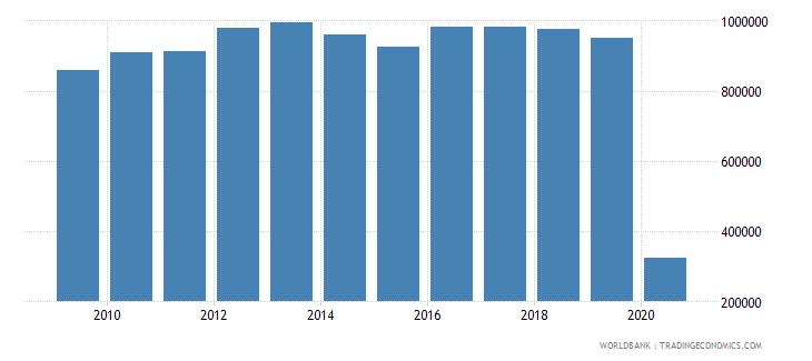 nicaragua international tourism number of departures wb data