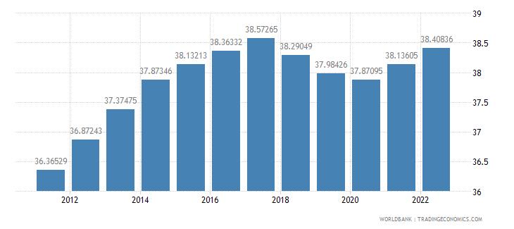 nicaragua labor force female percent of total labor force wb data