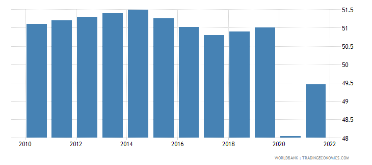 nicaragua labor force participation rate for ages 15 24 total percent modeled ilo estimate wb data