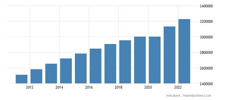 nicaragua labor force total wb data