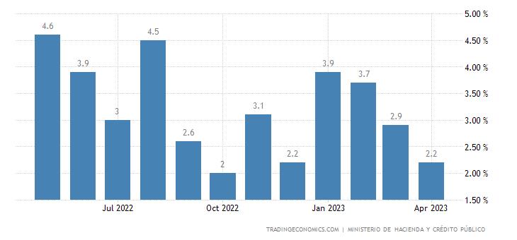 Nicaragua Leading Economic Index