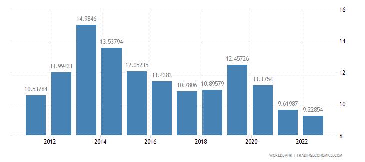 nicaragua lending interest rate percent wb data