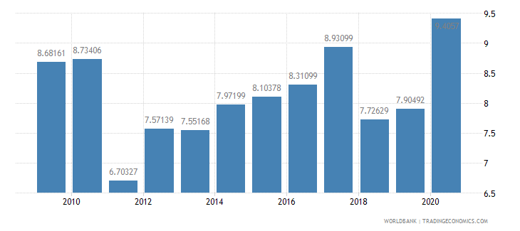 nicaragua liner shipping connectivity index maximum value in 2004  100 wb data