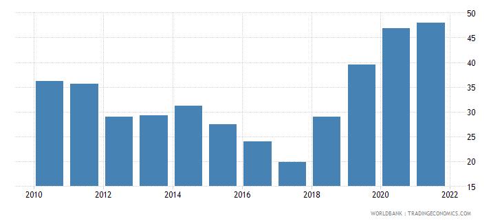 nicaragua liquid assets to deposits and short term funding percent wb data