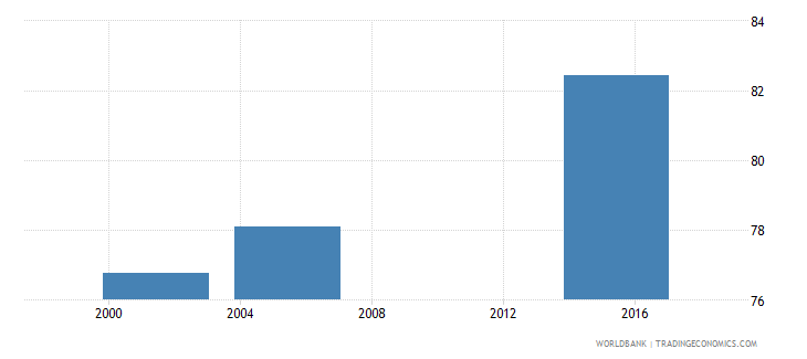 nicaragua literacy rate adult male percent of males ages 15 and above wb data