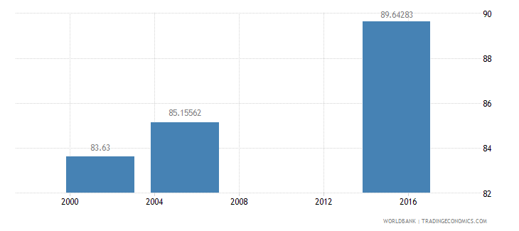 nicaragua literacy rate youth male percent of males ages 15 24 wb data
