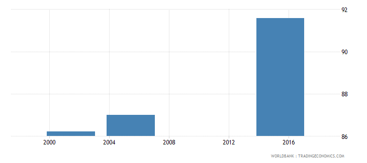nicaragua literacy rate youth total percent of people ages 15 24 wb data