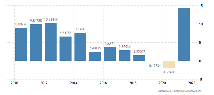 nicaragua manufacturing value added annual percent growth wb data