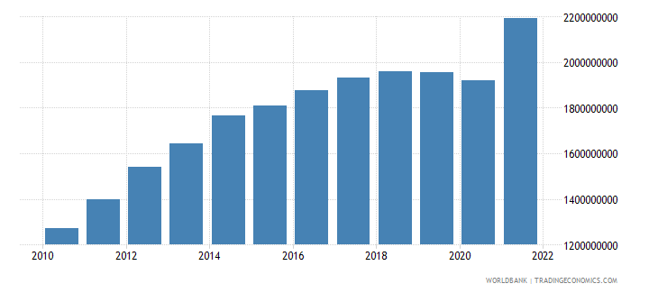 nicaragua manufacturing value added constant 2000 us dollar wb data