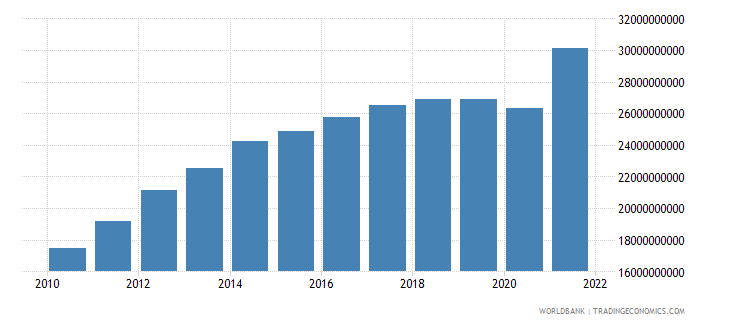 nicaragua manufacturing value added constant lcu wb data
