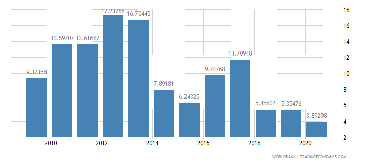 nicaragua merchandise exports by the reporting economy residual percent of total merchandise exports wb data