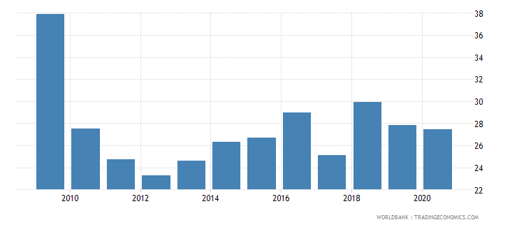 nicaragua merchandise exports to developing economies within region percent of total merchandise exports wb data
