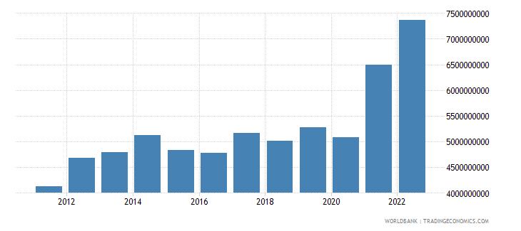 nicaragua merchandise exports us dollar wb data