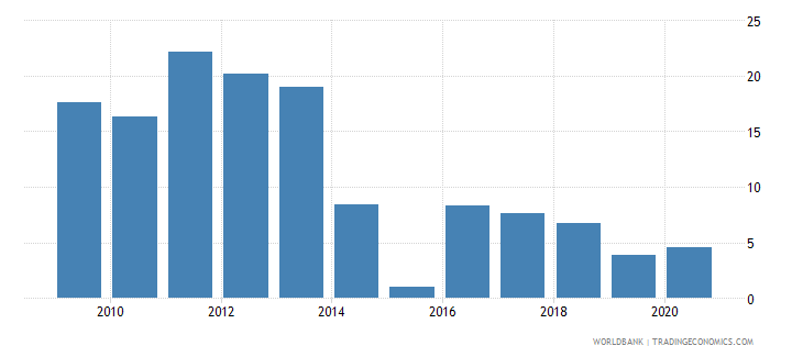 nicaragua merchandise imports by the reporting economy residual percent of total merchandise imports wb data