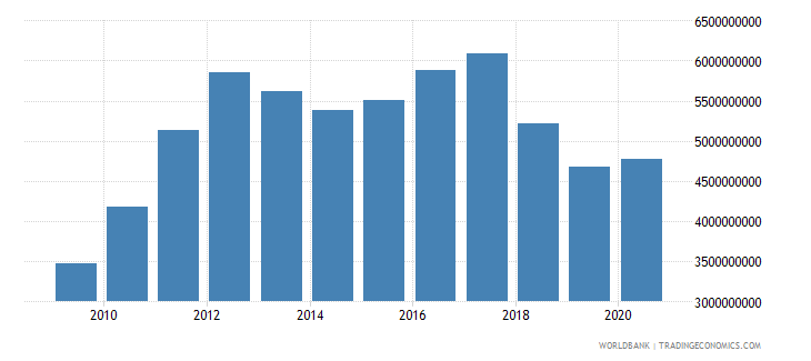 nicaragua merchandise imports by the reporting economy us dollar wb data