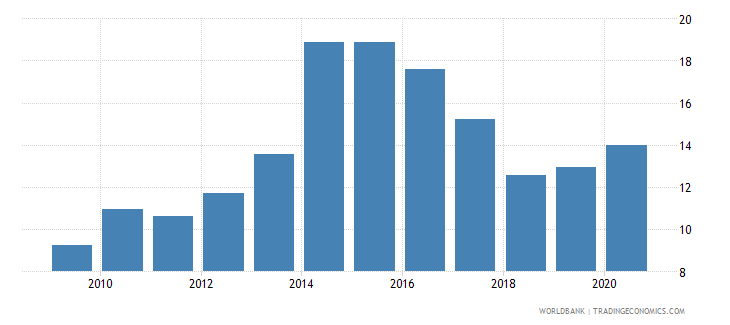 nicaragua merchandise imports from developing economies in east asia  pacific percent of total merchandise imports wb data