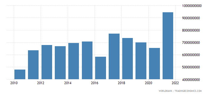 nicaragua merchandise imports us dollar wb data