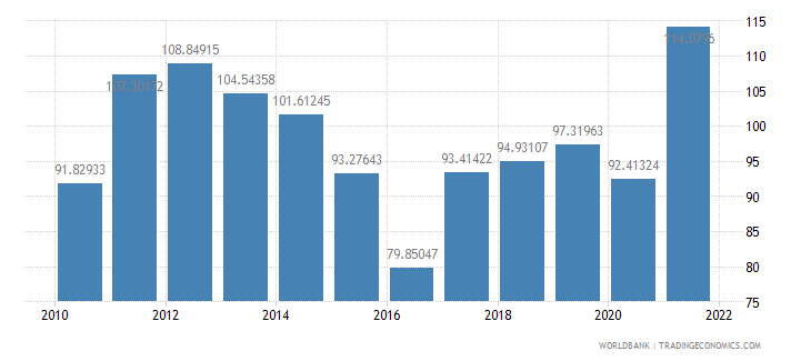 nicaragua merchandise trade percent of gdp wb data