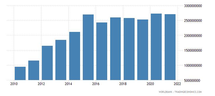 nicaragua military expenditure current lcu wb data