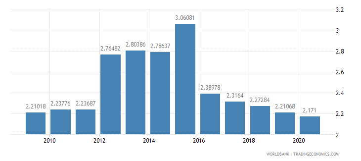 nicaragua military expenditure percent of central government expenditure wb data