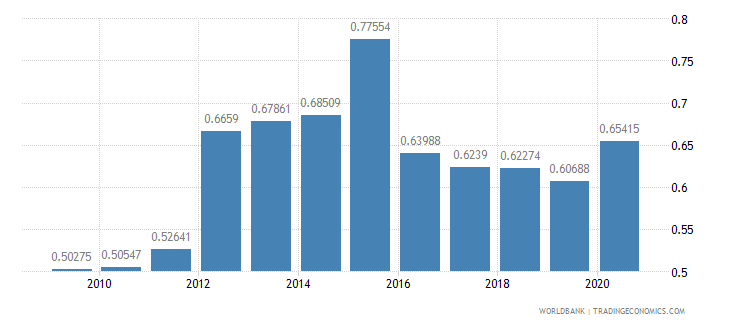 nicaragua military expenditure percent of gdp wb data