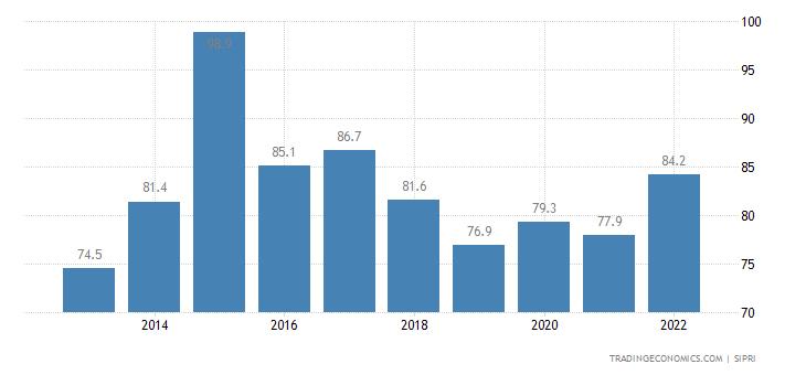Nicaragua Military Expenditure