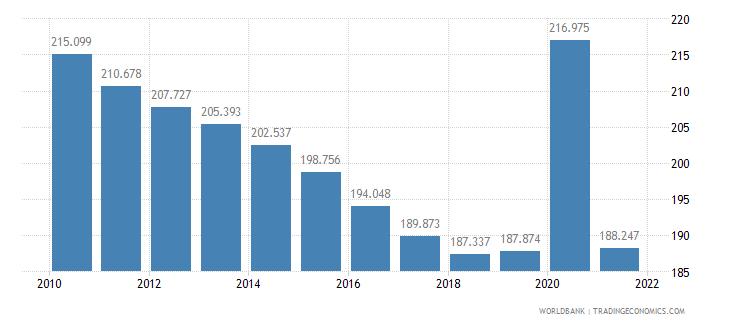 nicaragua mortality rate adult male per 1 000 male adults wb data