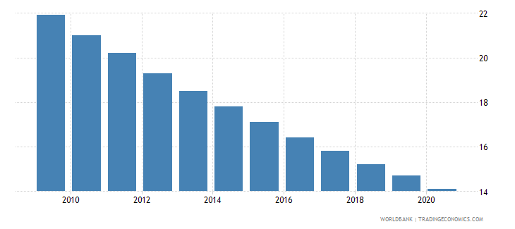 nicaragua mortality rate under 5 female per 1000 wb data