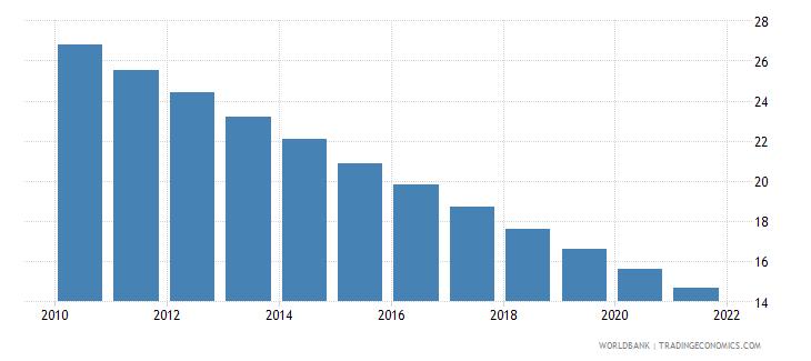 nicaragua mortality rate under 5 male per 1000 wb data