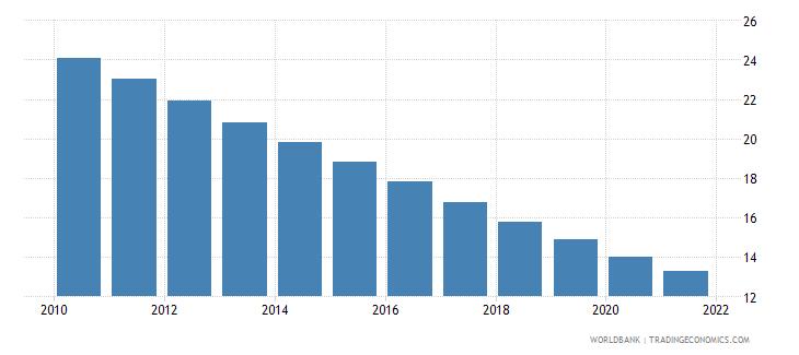 nicaragua mortality rate under 5 per 1 000 wb data