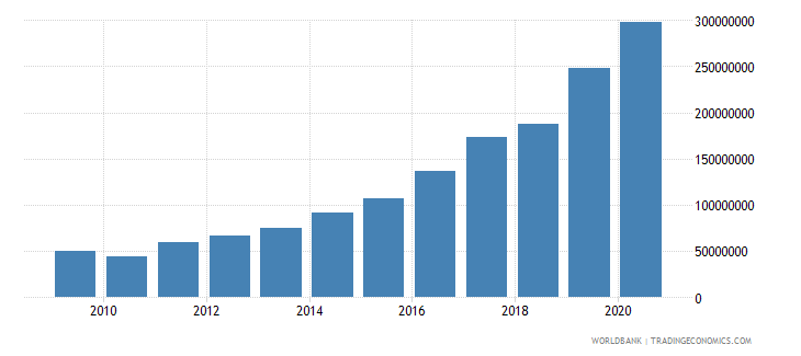 nicaragua multilateral debt service tds us dollar wb data