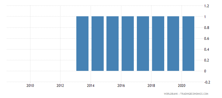 nicaragua national accounts base year wb data