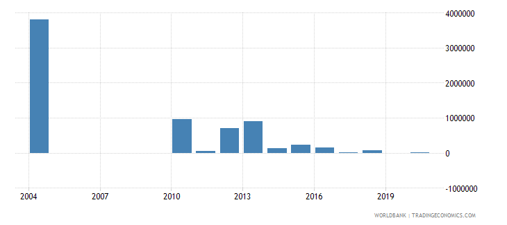 nicaragua net bilateral aid flows from dac donors australia us dollar wb data