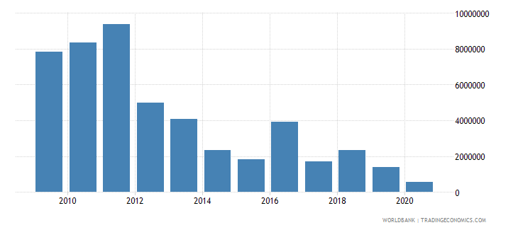 nicaragua net bilateral aid flows from dac donors austria us dollar wb data