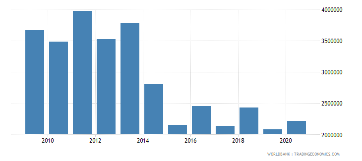 nicaragua net bilateral aid flows from dac donors belgium us dollar wb data