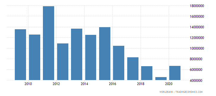 nicaragua net bilateral aid flows from dac donors canada us dollar wb data