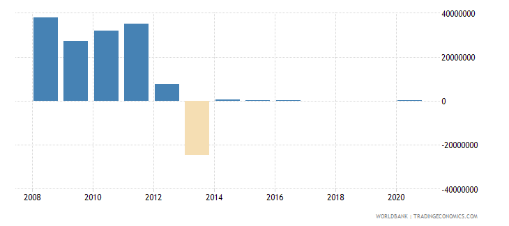 nicaragua net bilateral aid flows from dac donors denmark us dollar wb data