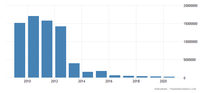 nicaragua net bilateral aid flows from dac donors finland us dollar wb data