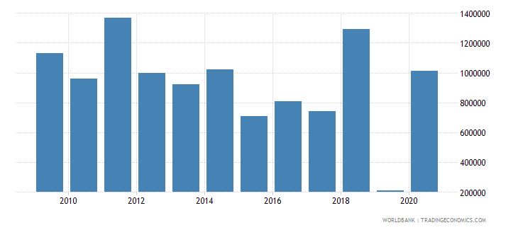 nicaragua net bilateral aid flows from dac donors france us dollar wb data