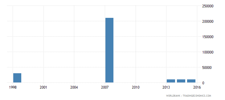 nicaragua net bilateral aid flows from dac donors greece us dollar wb data