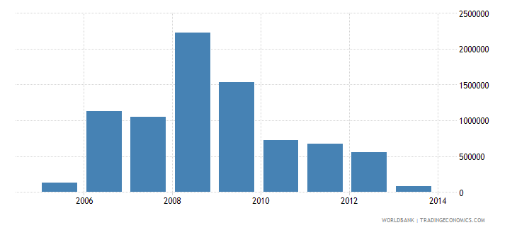 nicaragua net bilateral aid flows from dac donors iceland current us$ wb data