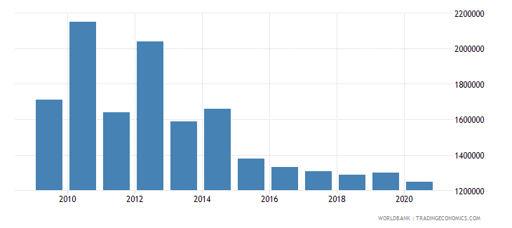 nicaragua net bilateral aid flows from dac donors ireland us dollar wb data