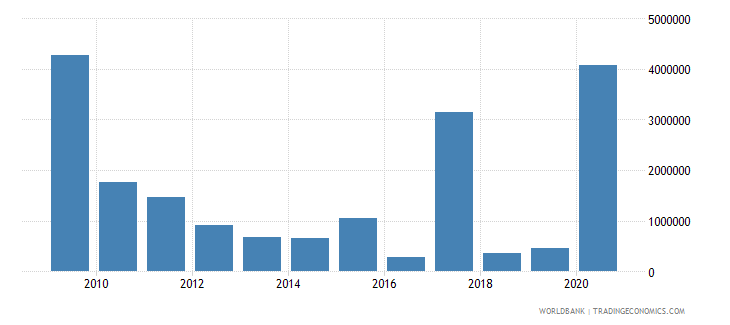 nicaragua net bilateral aid flows from dac donors italy us dollar wb data
