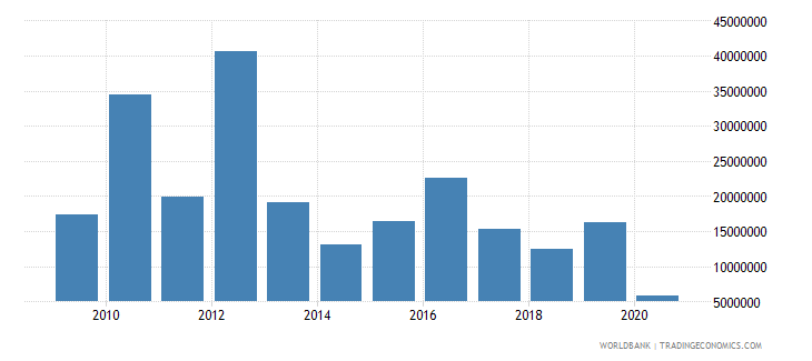 nicaragua net bilateral aid flows from dac donors japan us dollar wb data