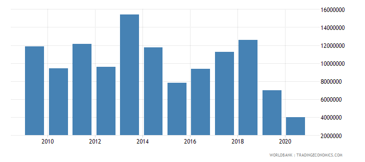nicaragua net bilateral aid flows from dac donors luxembourg us dollar wb data