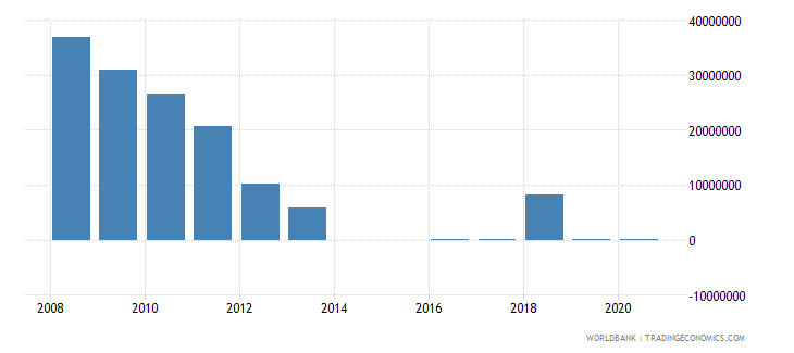 nicaragua net bilateral aid flows from dac donors netherlands us dollar wb data